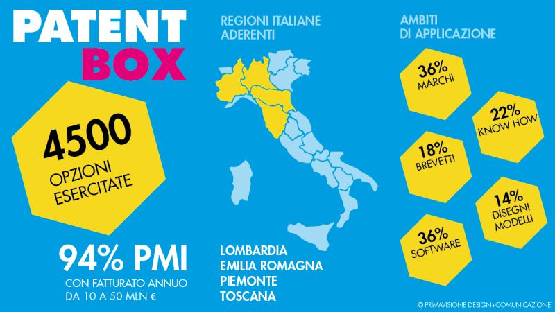 Patent box PMI