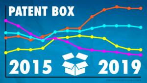 patent box misura sottostimata