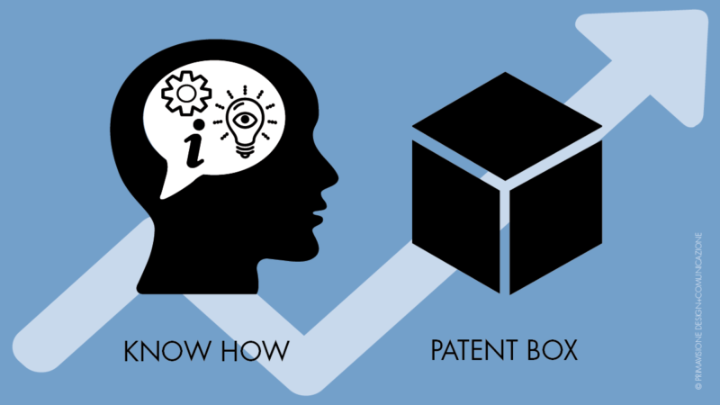 patent box italia know how