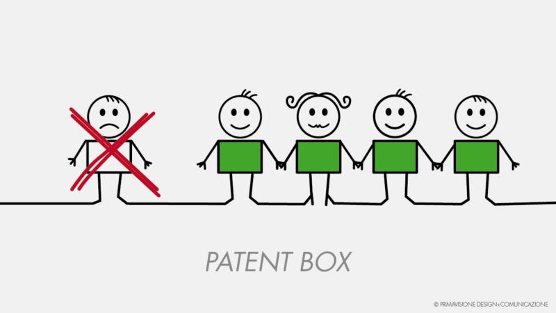Beni esclusi dal Patent Box