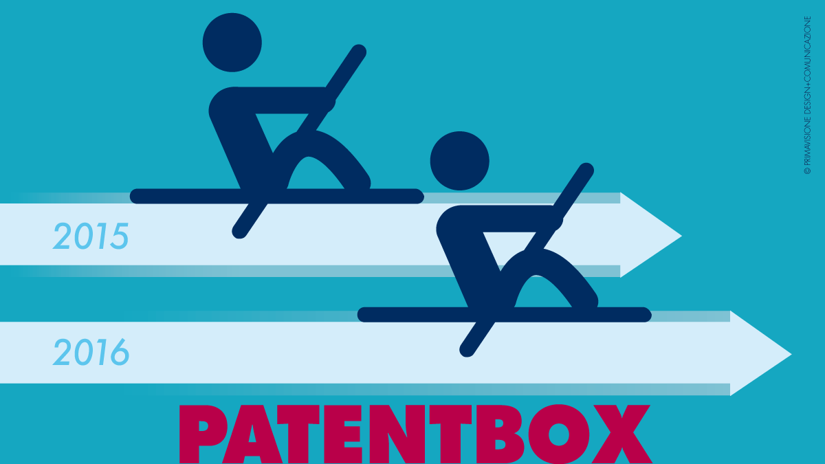 I numeri del patent box 2015/2016